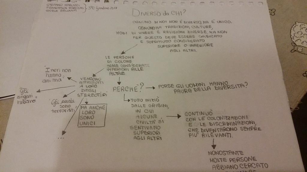 Mappa Concettuale III C Gandino parte prima
